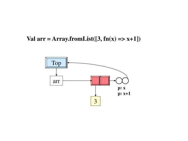 Val arr = Array.fromList([3, fn(x) => x+1])