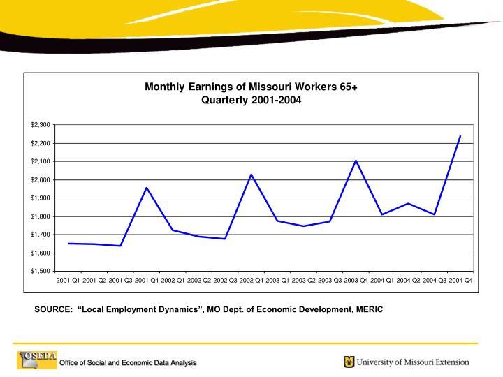 "SOURCE:  ""Local Employment Dynamics"", MO Dept. of Economic Development, MERIC"