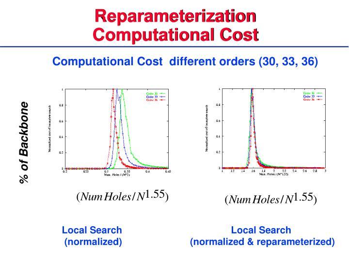 Reparameterization