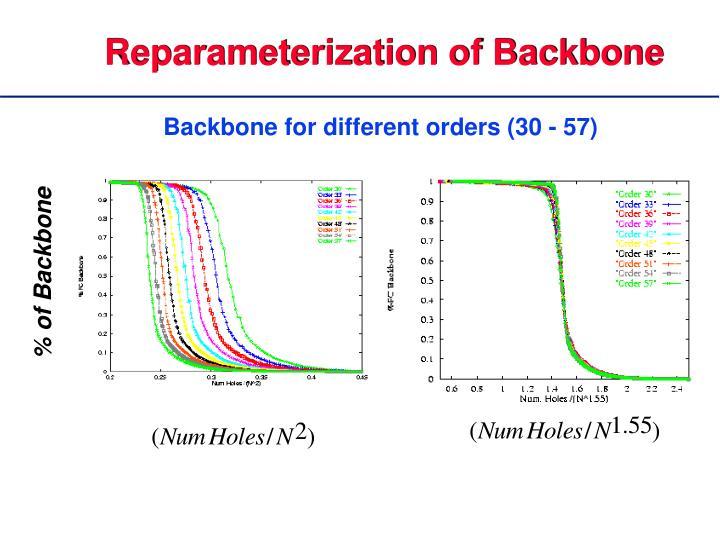 Reparameterization of Backbone