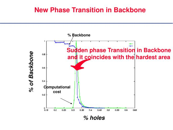 Sudden phase Transition in Backbone