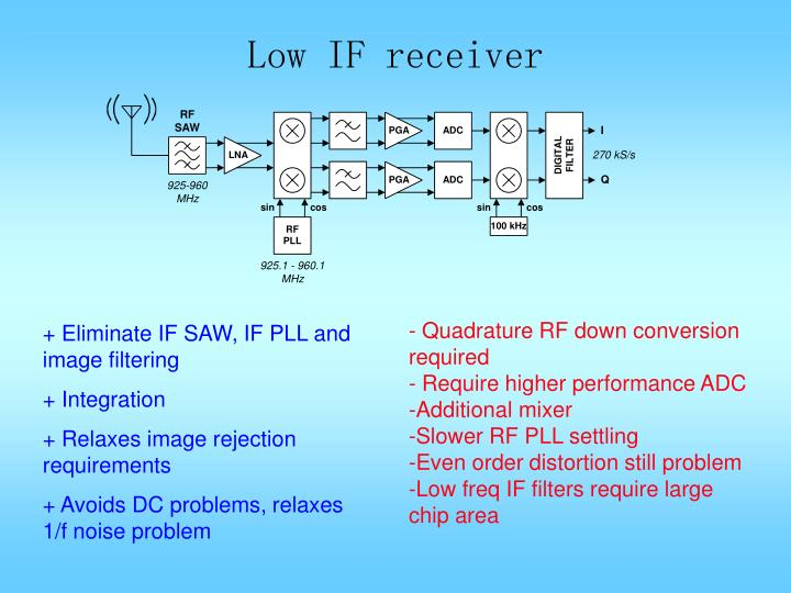 Low IF receiver