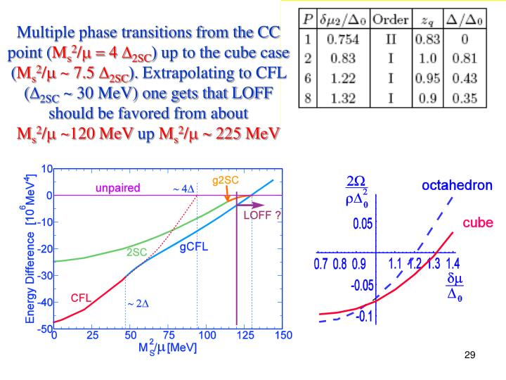 Multiple phase transitions from the CC point (