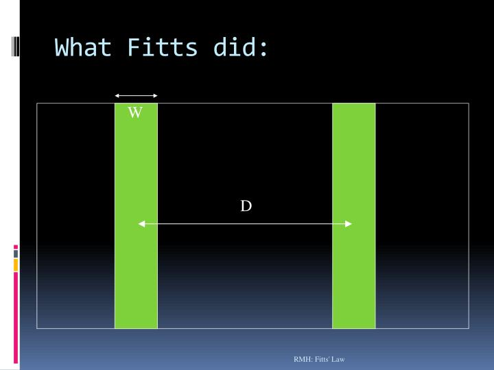 What Fitts did: