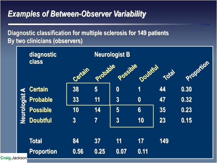 Examples of Between-Observer Variability