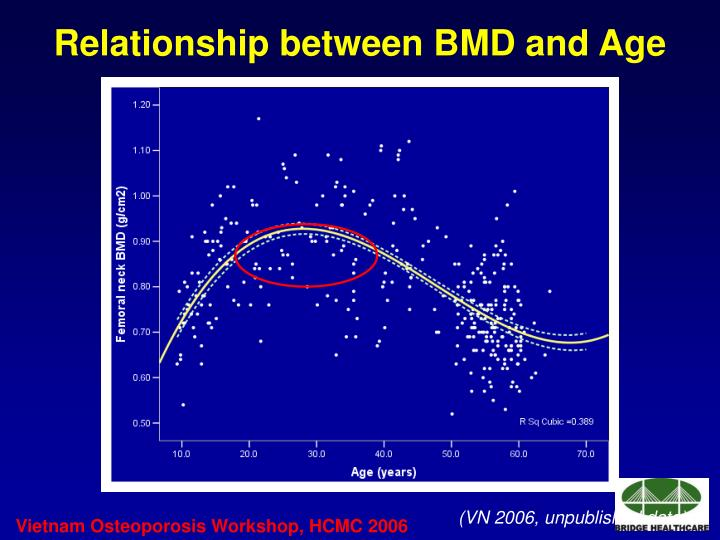 Relationship between BMD and Age