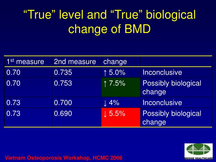 """True"" level and ""True"" biological change of BMD"