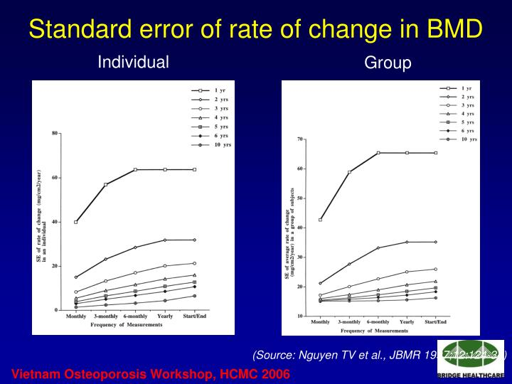 Standard error of rate of change in BMD
