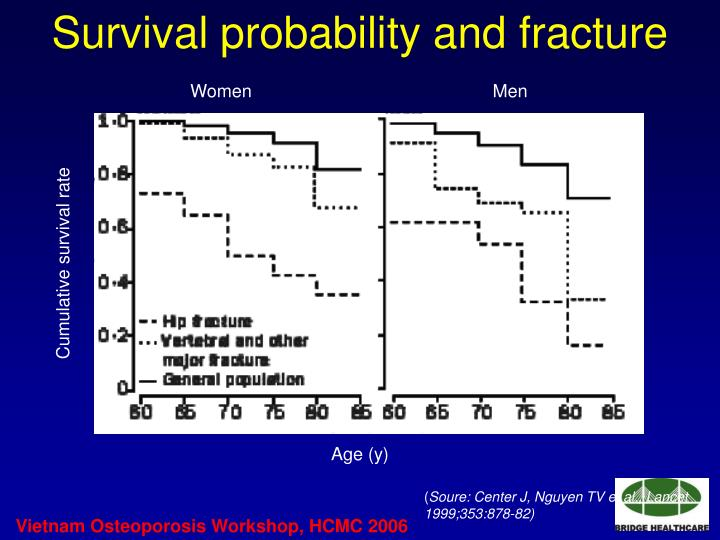Survival probability and fracture