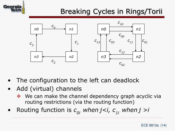 Breaking Cycles in Rings/Torii