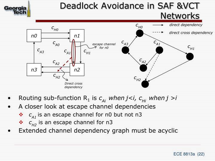 Deadlock Avoidance in SAF &VCT Networks