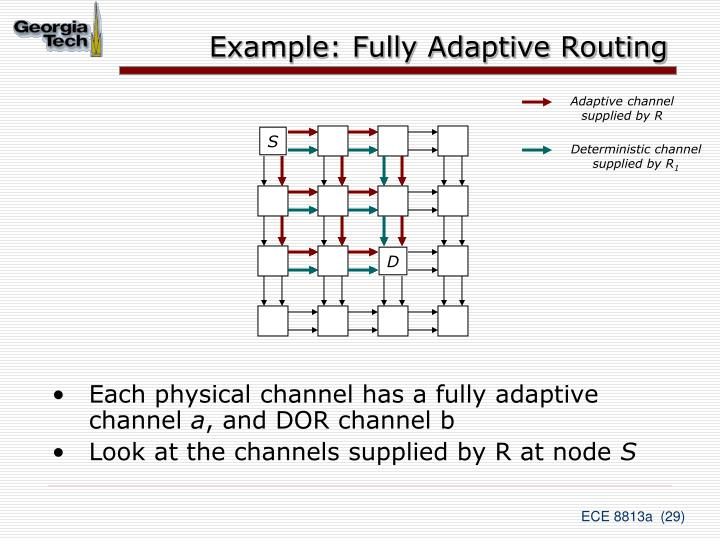Example: Fully Adaptive Routing