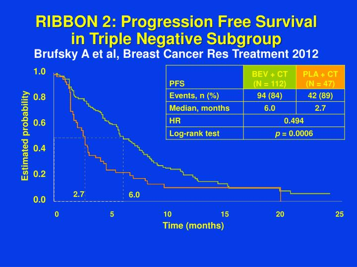 RIBBON 2: Progression Free Survival  in Triple Negative Subgroup