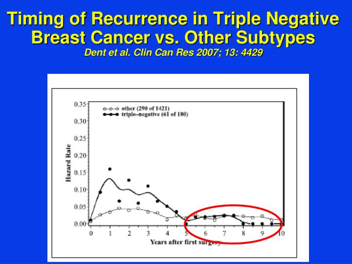 Timing of Recurrence in Triple Negative Breast Cancer vs. Other Subtypes