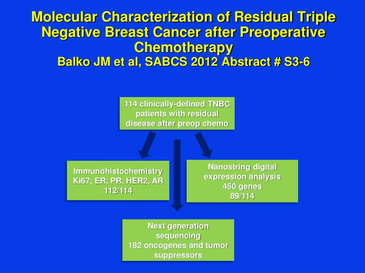 Molecular Characterization of Residual Triple Negative Breast Cancer after Preoperative Chemotherapy