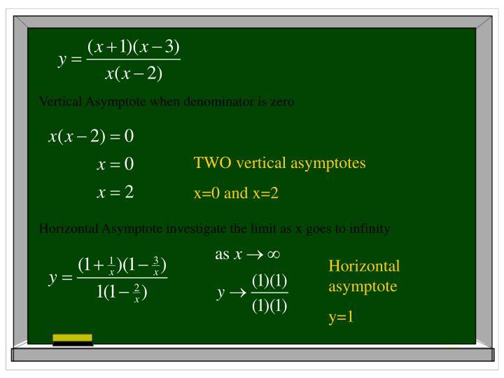 Vertical Asymptote when denominator is zero