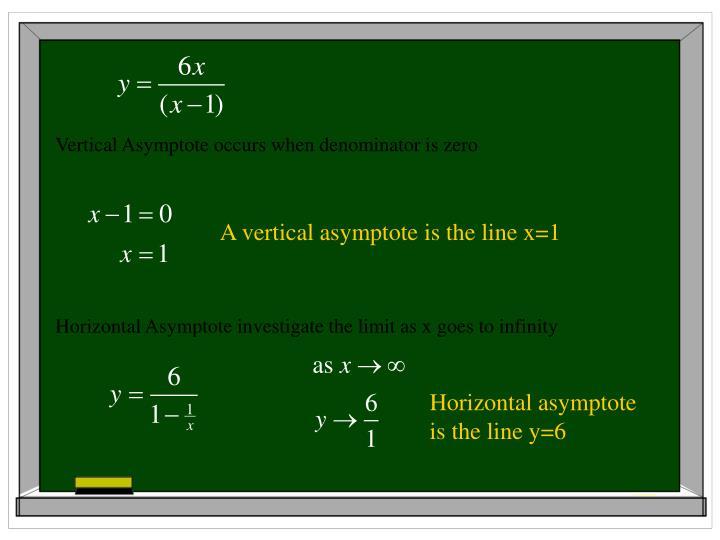 Vertical Asymptote occurs when denominator is zero