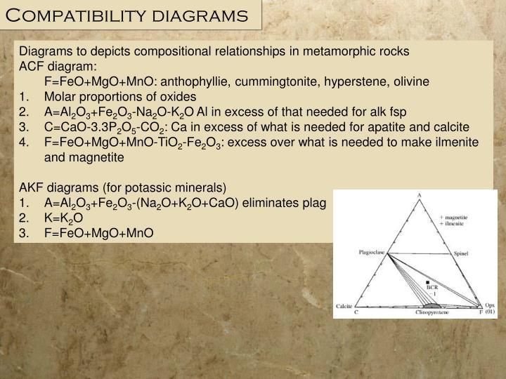 Compatibility diagrams