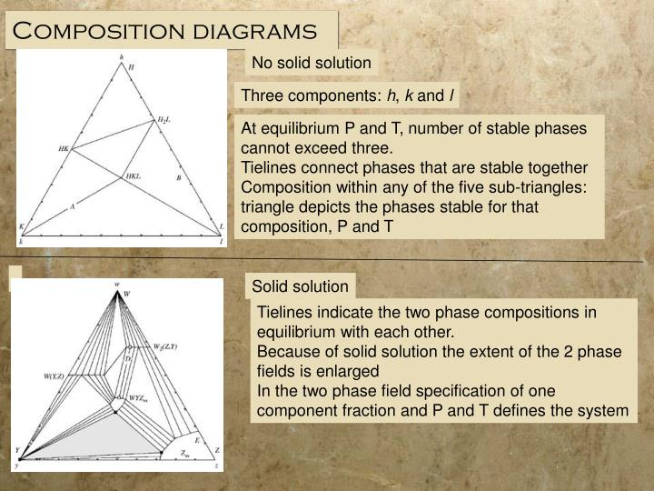 Composition diagrams