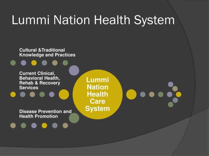 Lummi Nation Health System
