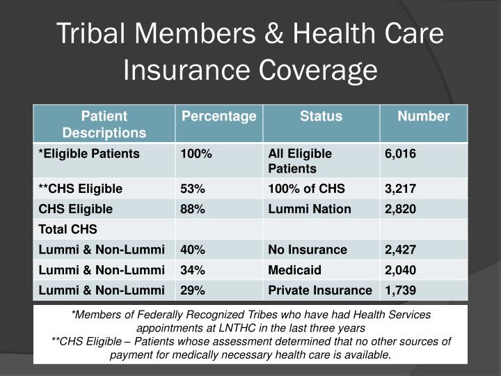 Tribal Members & Health
