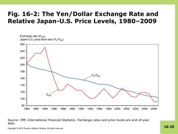 Fig. 16-2: The Yen/Dollar Exchange Rate and Relative Japan-U.S. Price Levels, 1980–2009