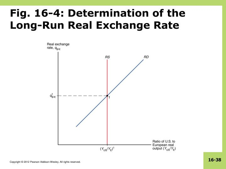 Fig. 16-4: Determination of the Long-Run Real Exchange Rate