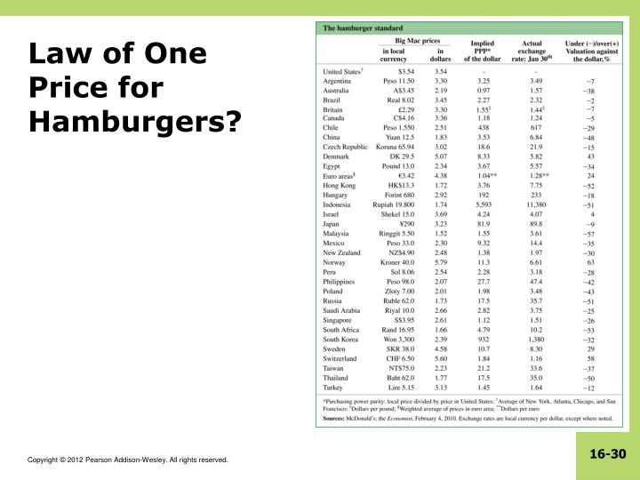 Law of One Price for Hamburgers?