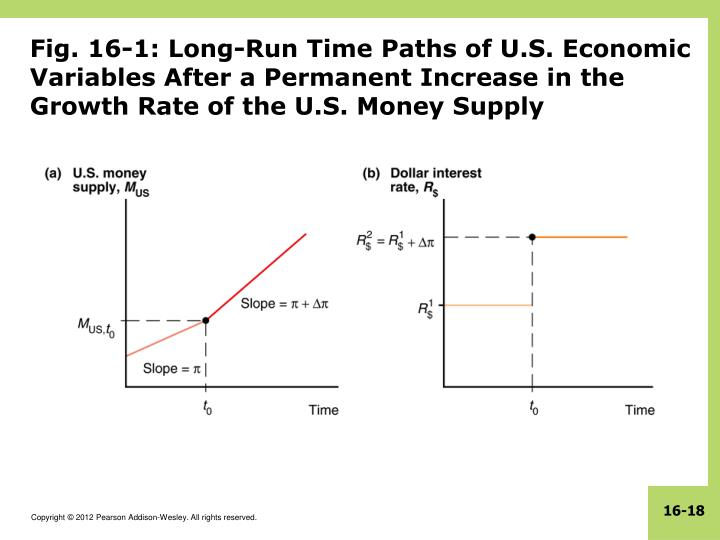Fig. 16-1: Long-Run Time Paths of U.S. Economic Variables After a Permanent Increase in the Growth Rate of the U.S. Money Supply