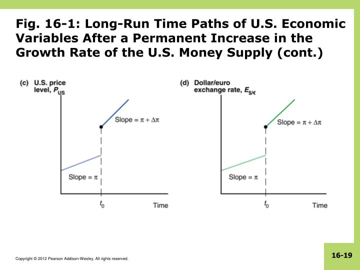 Fig. 16-1: Long-Run Time Paths of U.S. Economic Variables After a Permanent Increase in the Growth Rate of the U.S. Money Supply (cont.)