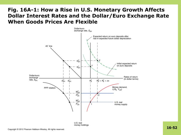 Fig. 16A-1: How a Rise in U.S. Monetary Growth Affects Dollar Interest Rates and the Dollar/Euro Exchange Rate When Goods Prices Are Flexible