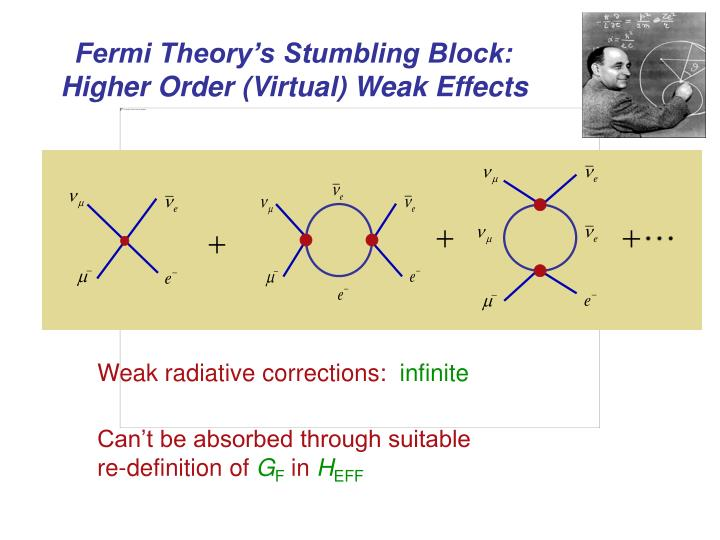Fermi Theory's Stumbling Block: Higher Order (Virtual) Weak Effects