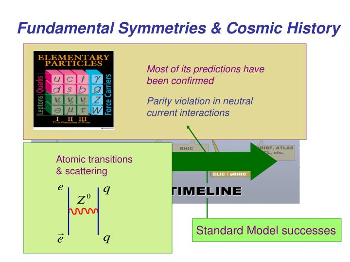 Atomic transitions & scattering