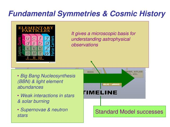 Big Bang Nucleosynthesis (BBN) & light element abundances