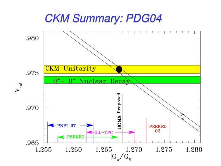 CKM Summary: PDG04