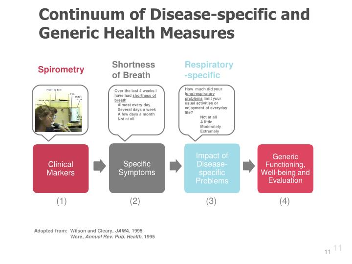 Continuum of Disease-specific and Generic Health Measures