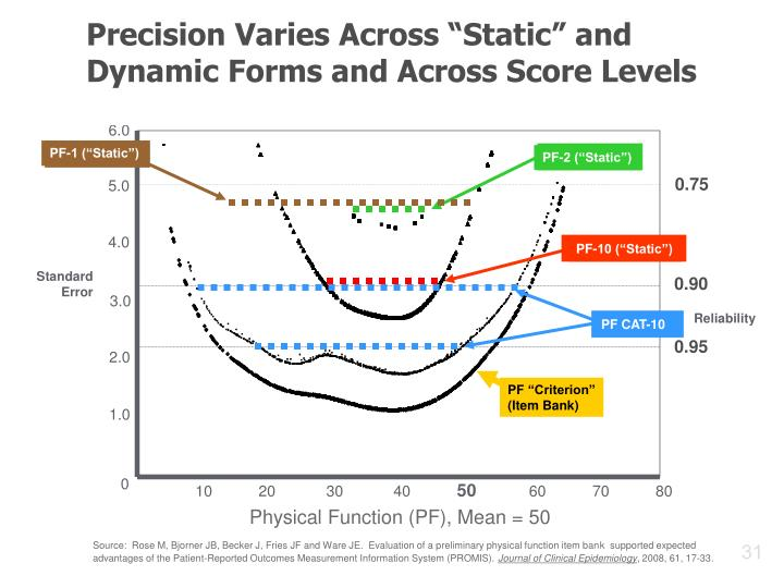"Precision Varies Across ""Static"" and Dynamic Forms and Across Score Levels"