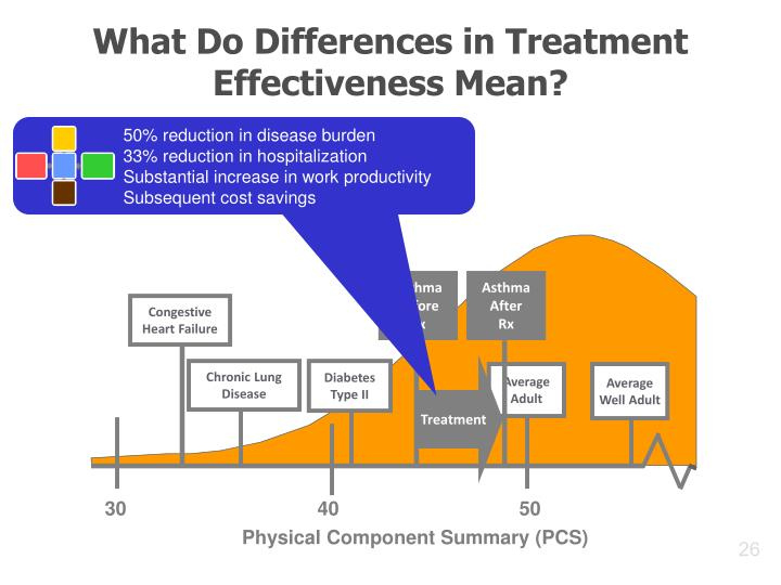 What Do Differences in Treatment