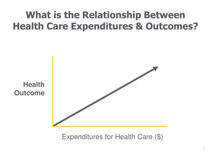 What is the relationship between health care expenditures outcomes