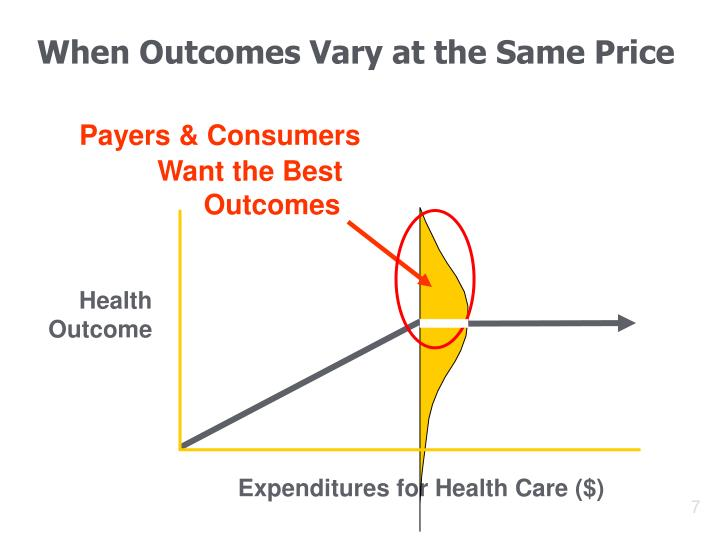 When Outcomes Vary at the Same Price