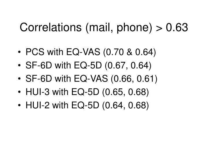 Correlations (mail, phone) > 0.63