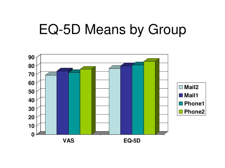 EQ-5D Means by Group