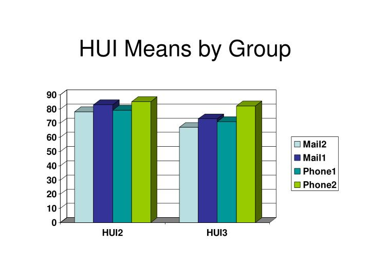 HUI Means by Group