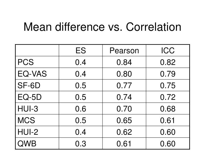 Mean difference vs. Correlation