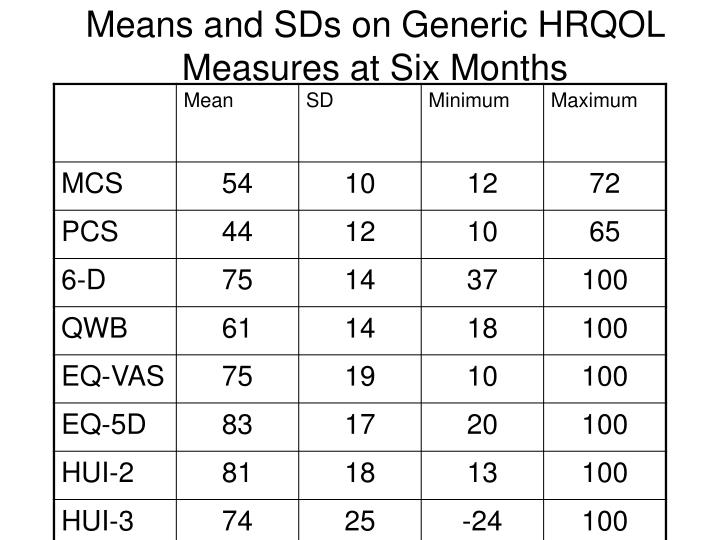 Means and SDs on Generic HRQOL Measures at Six Months