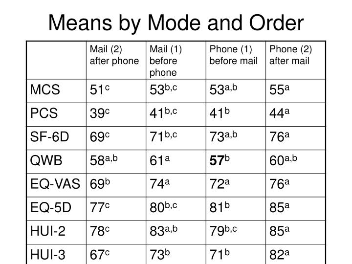 Means by Mode and Order