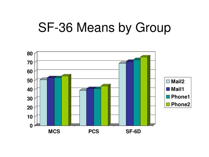SF-36 Means by Group