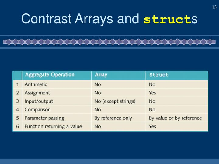 Contrast Arrays and