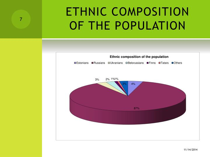 ETHNIC COMPOSITION OF THE POPULATION