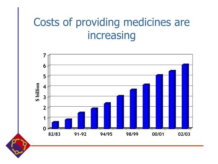 Costs of providing medicines are increasing